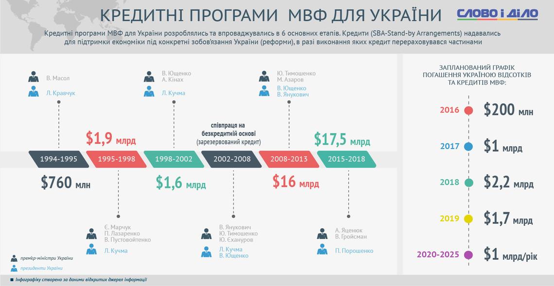 Вопрос предоставления транша Украине исчез из повестки дня МВФ 20 марта - Цензор.НЕТ 535