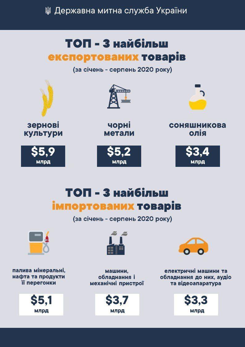 Внешняя торговля Украины претерпевает крах - Гостможня