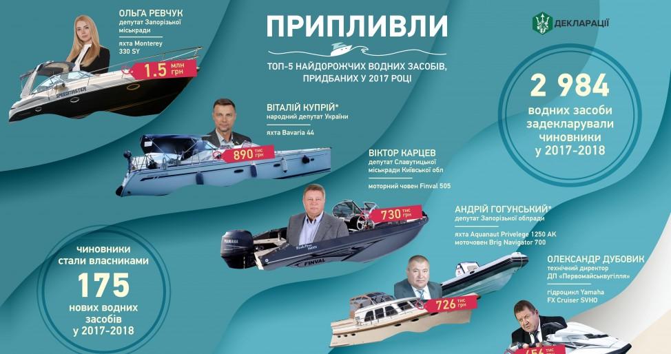Сколько плавсредств задекларировали украинские чиновники
