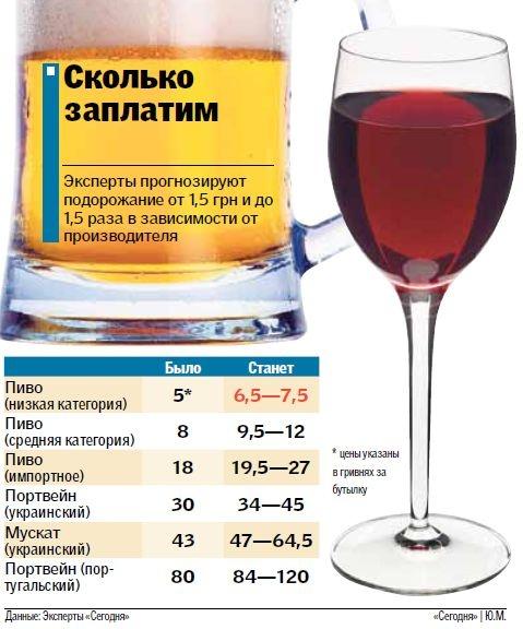 Алкогольные напитки могут скоро подорожать