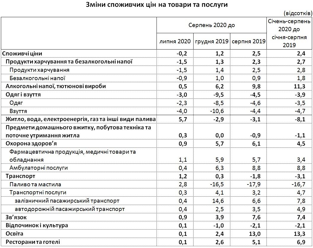 В Украине второй месяц подряд снижаются цены