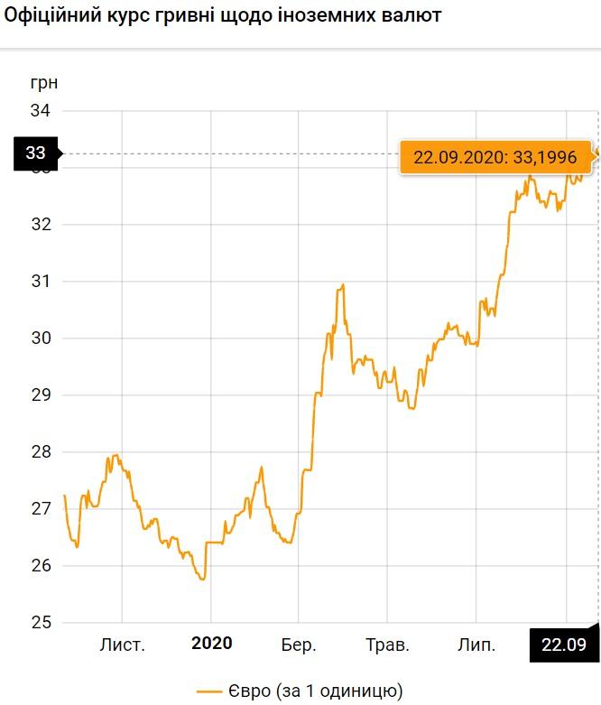 Курс валют на 22.09.2020: евро проседает к гривне