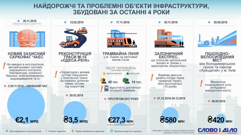 Самые дорогие проблемные объекты инфраструктуры в Украине, построенные за последние 4 года