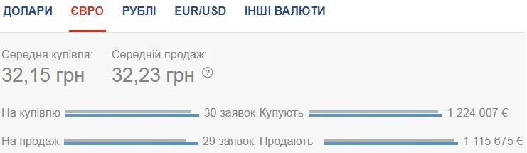 Курс валют на 28.07.2020: гривна ощутимо проседает к евро