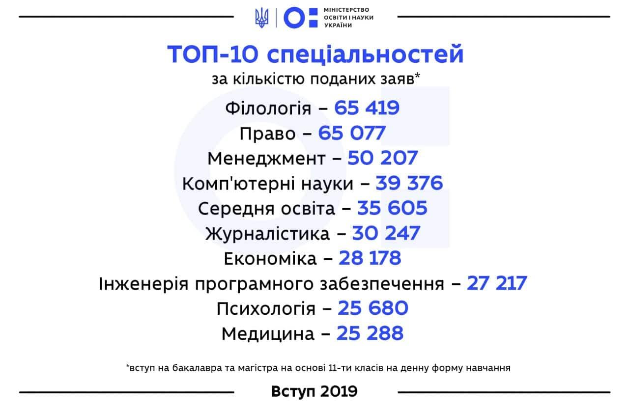 ТОП-10 специальностей