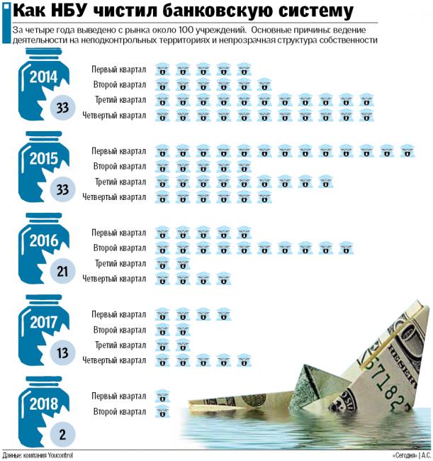 Как НБУ чистил банковскую систему