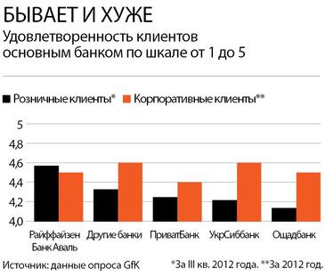 Насколько клиенты довольны украинскими банками
