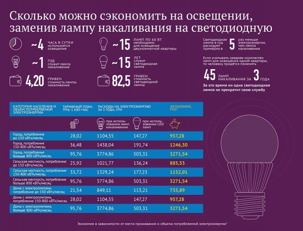 Сколько можно сэкономить на освещении