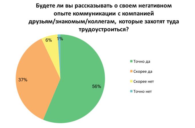 Результаты опроса про негативное общение с компанией