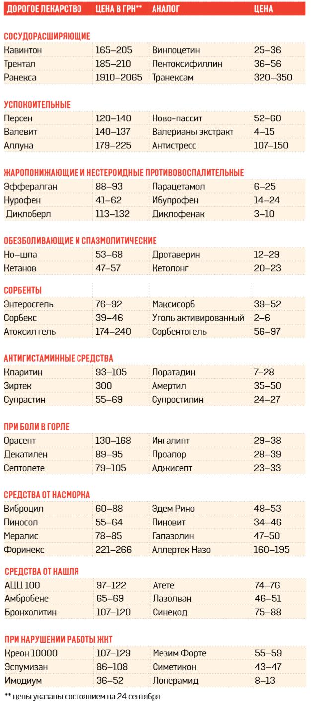 Дешевые аналоги дорогих импортных медпрепаратов
