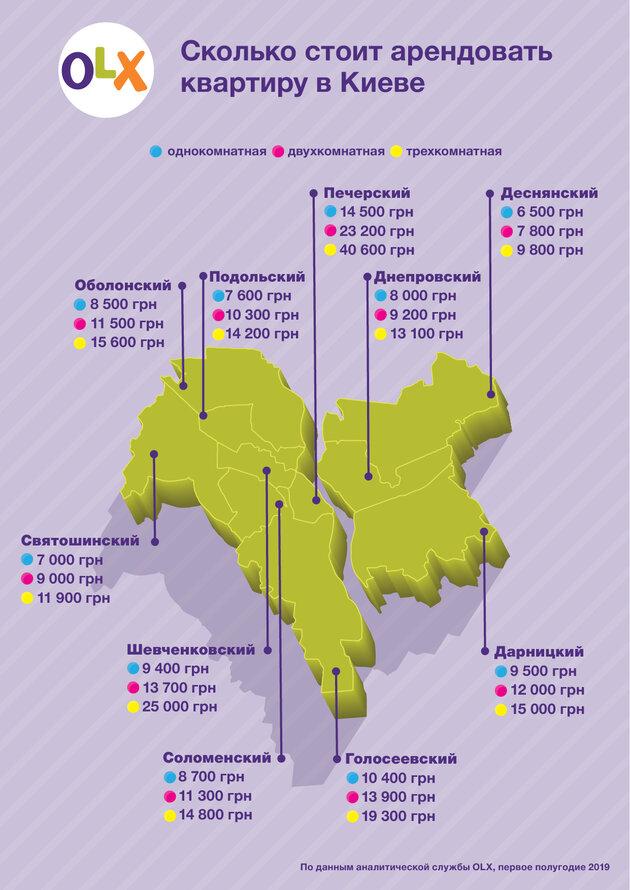 Сколько сейчас стоит аренда квартир в Киеве
