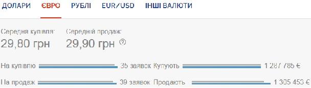 Курс валют на 22 июня: евро упал ниже 30 гривен
