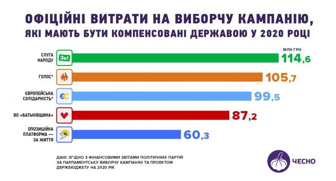 Официальные расходы партий, которые компенсирует государство в 2020 году