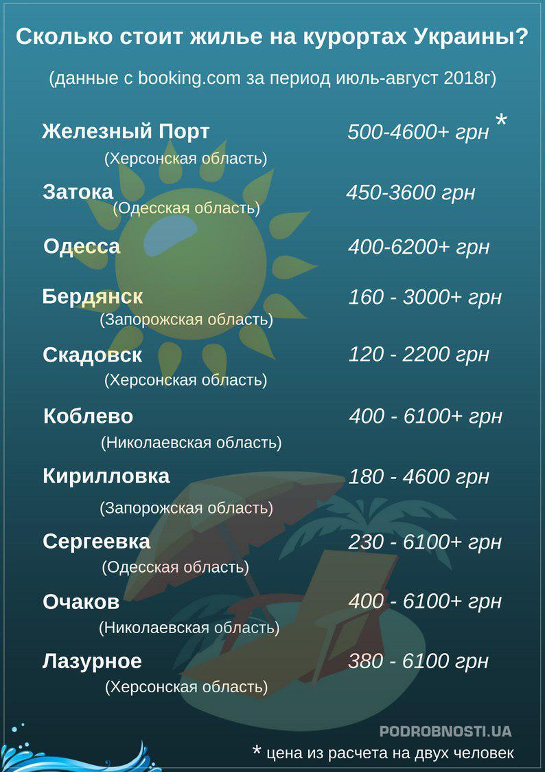 Сколько стоит жилье на курортах Украины?