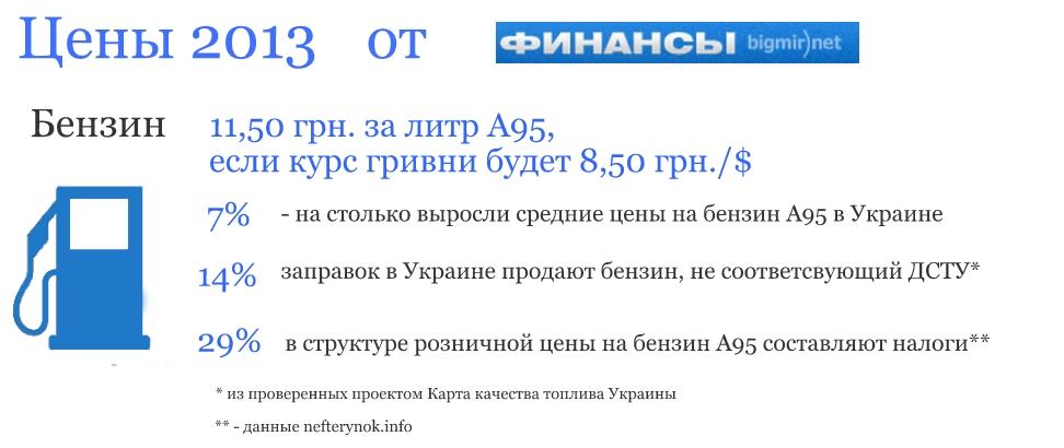 Несколько фактов об украинском рынке бензина
