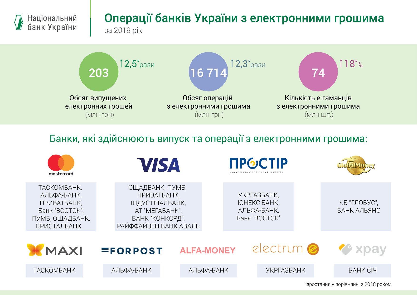 Нацбанк такой рост связывает с интересом участников рынка к данному платежному инструменту.
