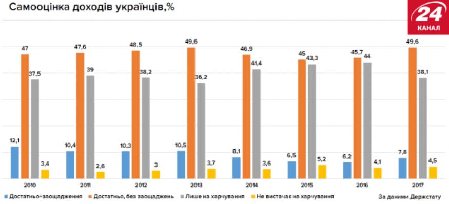 Самооценка доходов украинцев