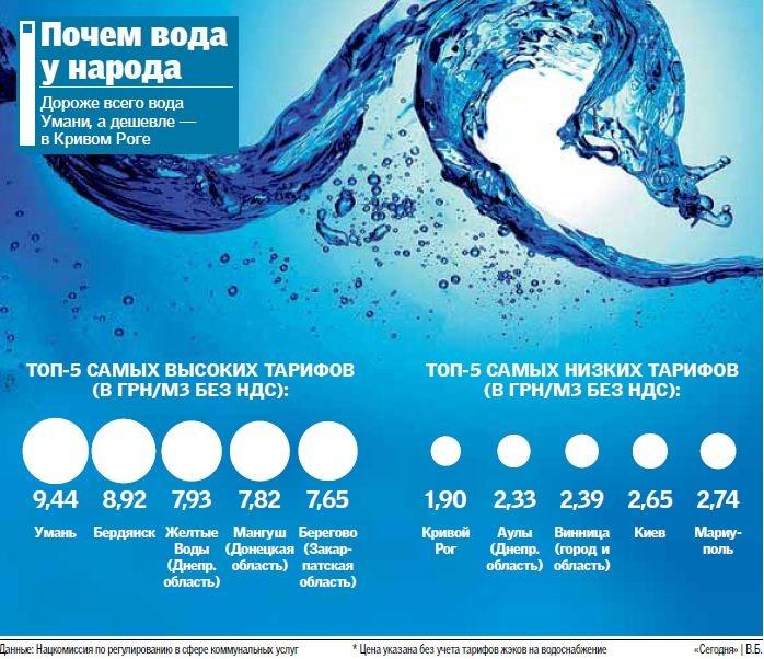 Где самая дешевая и дорога вода в Украине (ИНФОГРАФИКА)