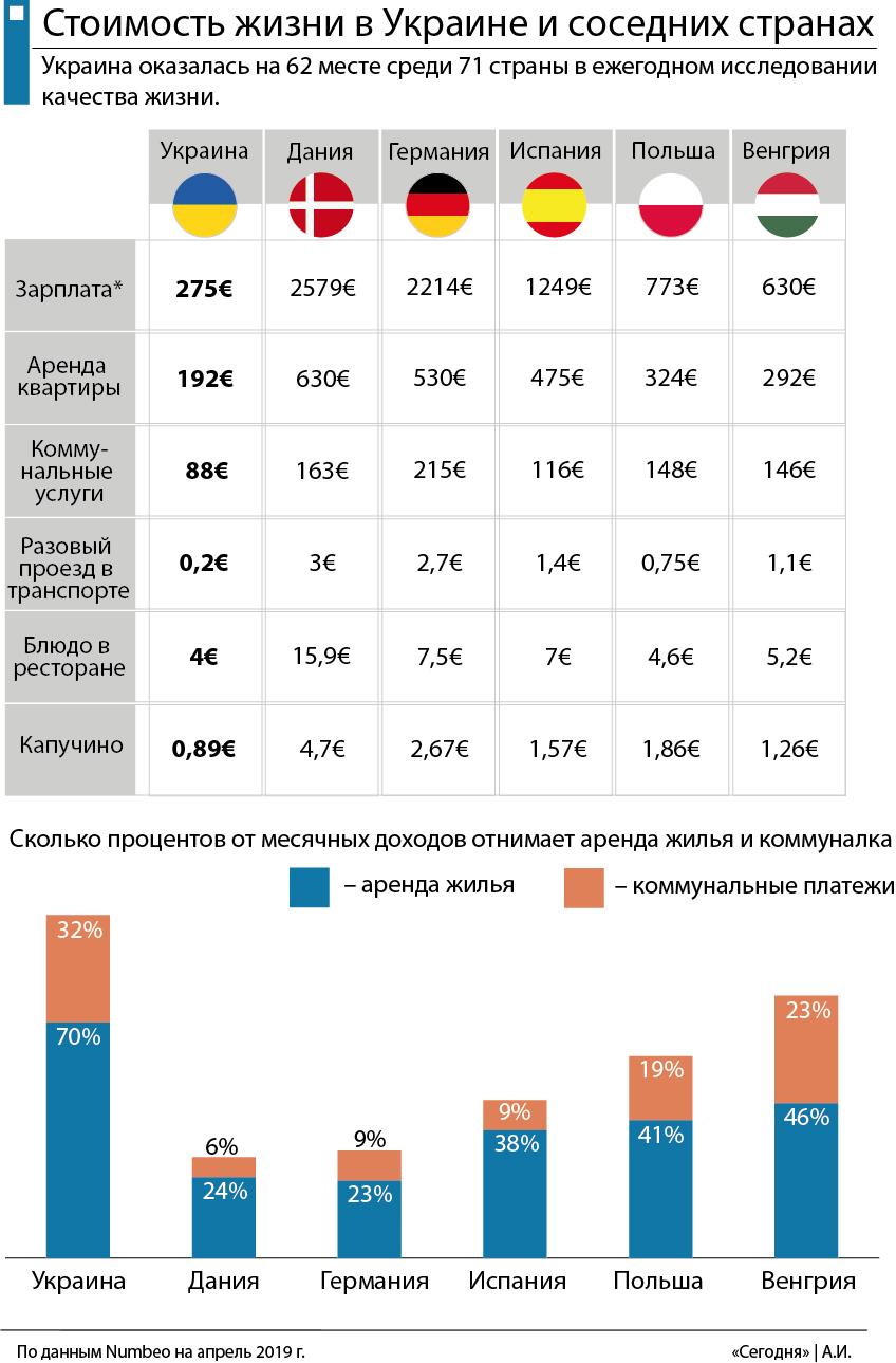 Сколько стоит жизнь в Украине и соседних странах