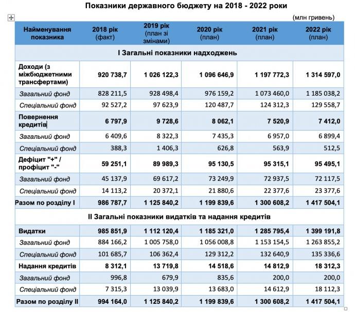 Дефицит бюджета в 2020 составит 95,1 млрд грн
