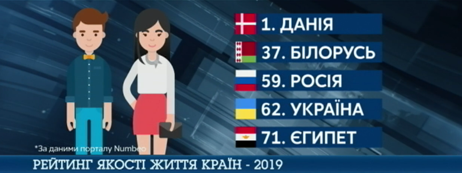 В 2019 году Украина заняла 62 место по уровню жизни среди 72 стран мира