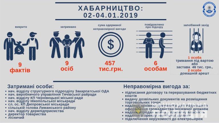 9 правонарушителей получили 457 тыс гривен неправомерной выгоды