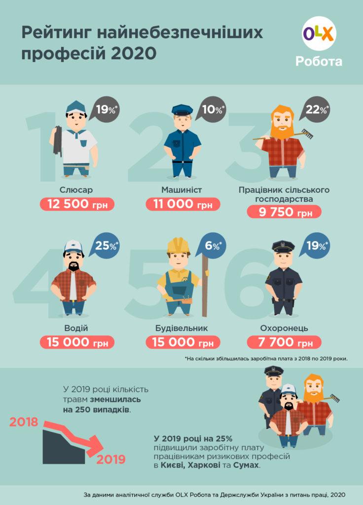 Больше всего выросла зарплата у строителей и водителей