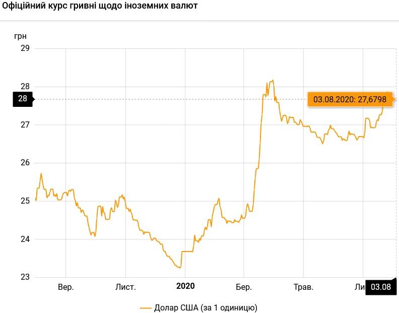 Нацбанк установил официальный курс валют на 3 августа