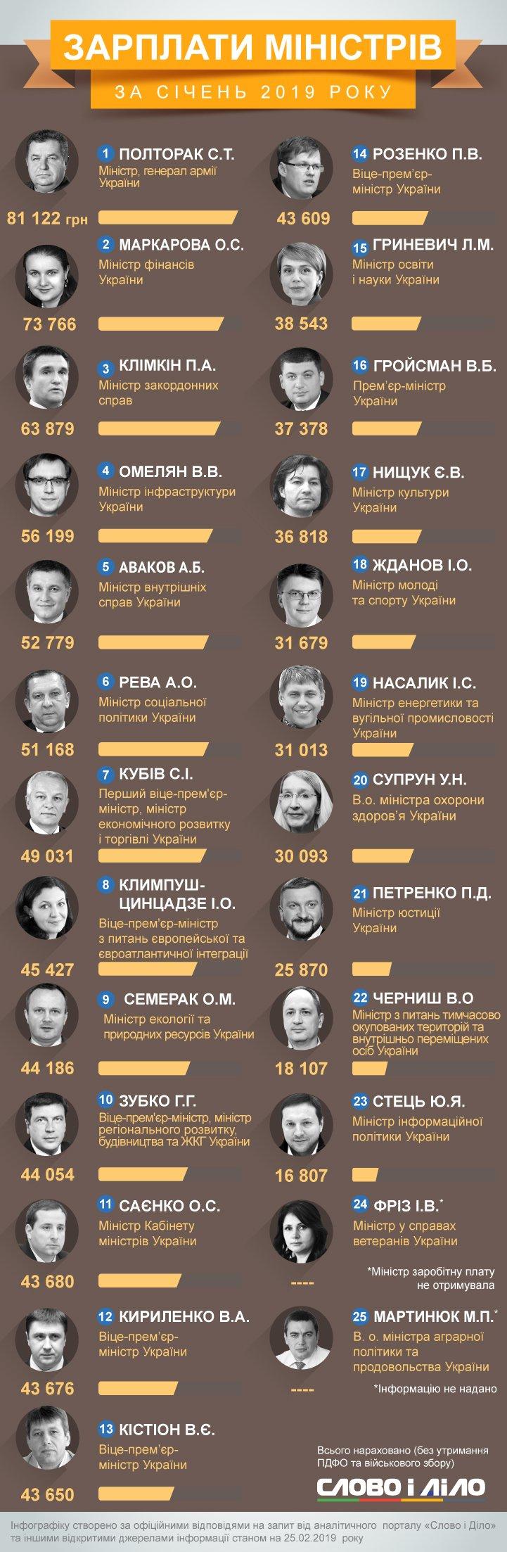 Тройку лидеров возглавили Степан Полторак, Оксана Маркарова и Павел Климкин