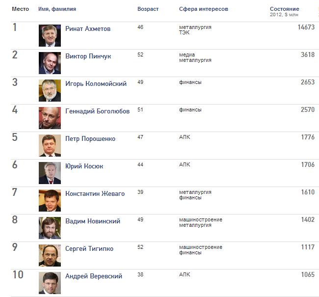 ТОП-10 украинских миллиардеров