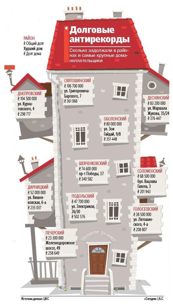 Сколько денег должны самые крупные неплательщики Киева