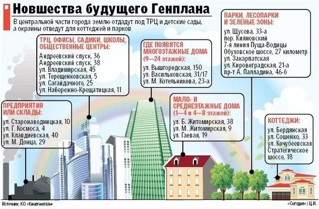 Обновленный Генеральный план развития города