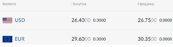 Нацбанк установил официальный курс валют на 11 июня