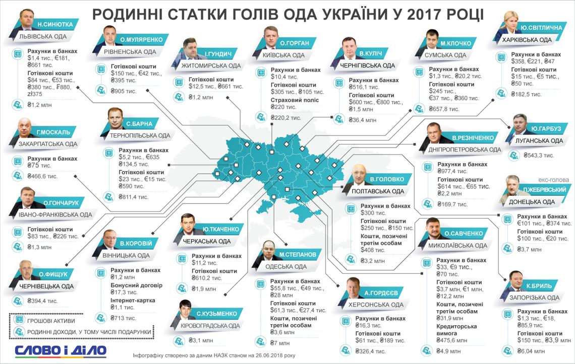 Сколько денег задекларировали украинские чиновники
