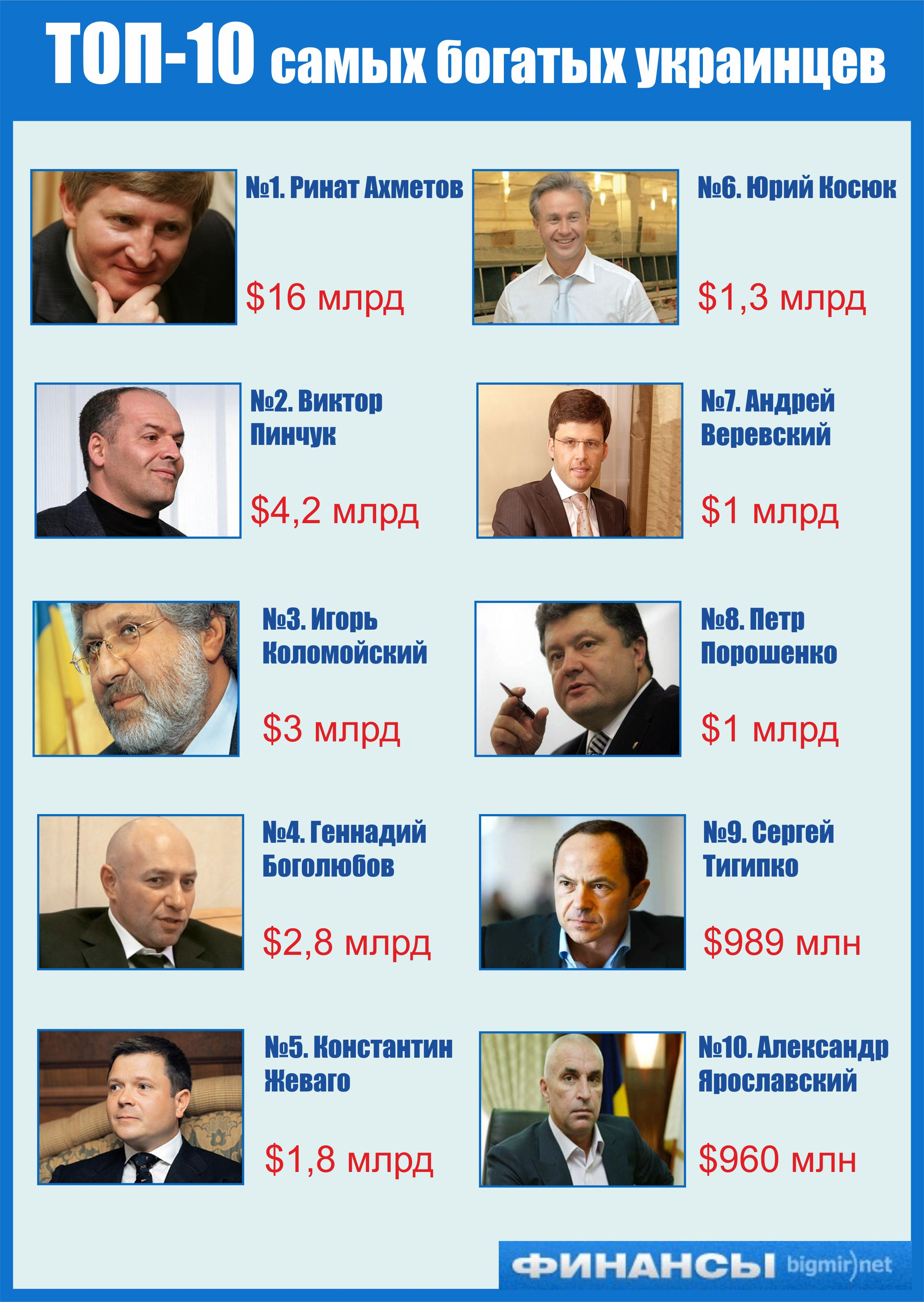 Первая десятка самых богатых украинцев по версии Forbes