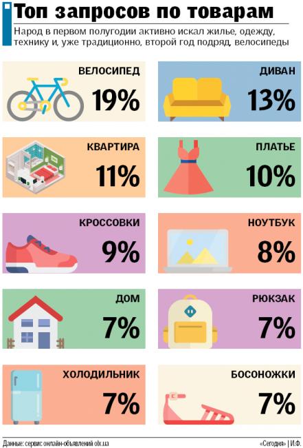 Что украинцы покупают в интернете