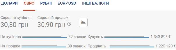Курс валют на 16 июля: гривна снова проседает к евро