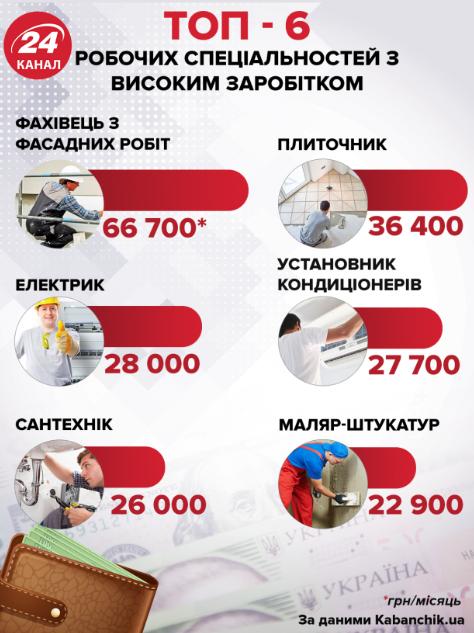 ТОП-6 рабочих специальностей с высоким заработком