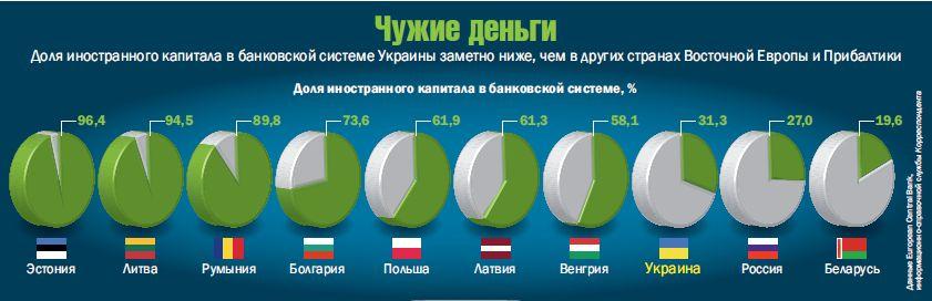 Иностранные деньги в банковской системе Украины