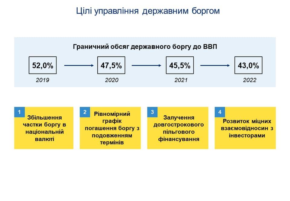 В Министерстве финансов считают, что госдолг Украины сократится в течение двух лет