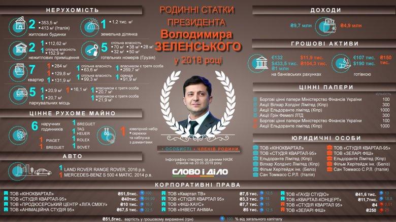Семейные активы новоизбранного президента Владимира Зеленского в 2018 году