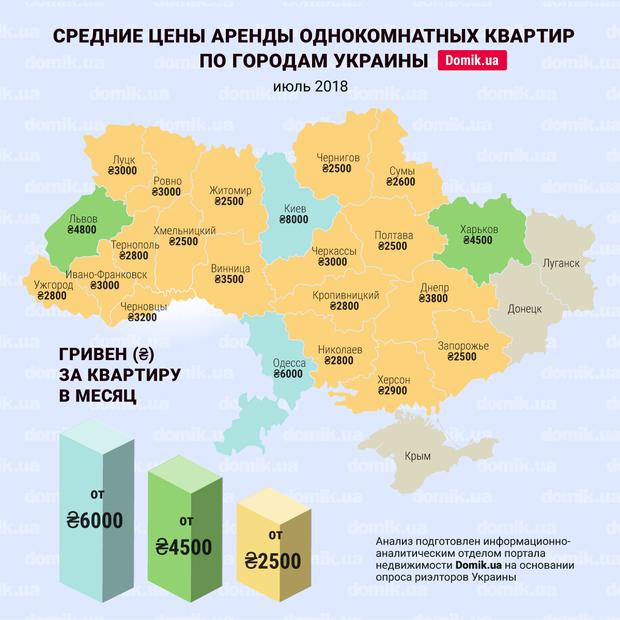 Средние цены аренды однокомнатных квартир в разных городах Украины