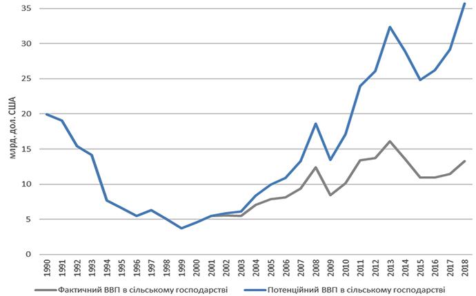 Без моратория ВВП Украины в 2018 году мог бы быть на 22,5 млрд долл или на 17% больше от фактического уровня
