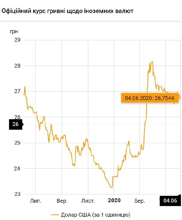 Нацбанк установил официальный курс валют на 4 июня