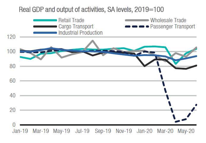 Падение украинской экономики замедлится - ICU