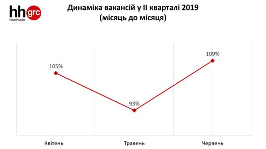 Динамика вакансий во втором квартале 2019 года
