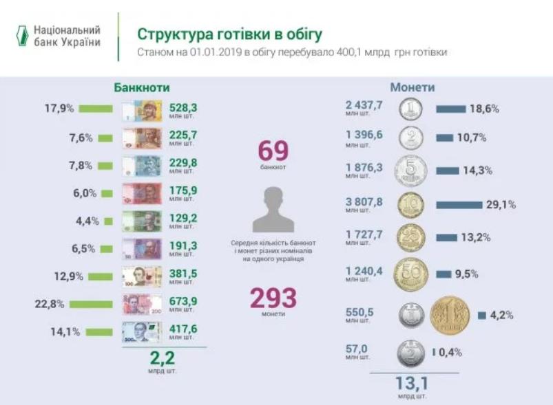 В среднем один украинец имеет 69 банкнот и 293 монеты