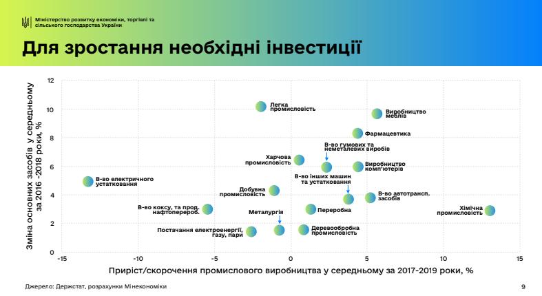 С 1990-х годов инвестиций в Украину практически не было