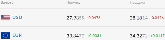Курс валют на 14.01.2021: доллар уже дешевле 28 гривен