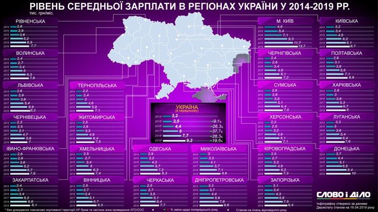 Сколько в среднем зарабатывали украинцы в 2014-2019 годах